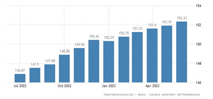 Guatemala Core Consumer Prices