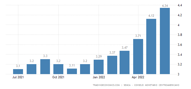 Guatemala Core Inflation Rate