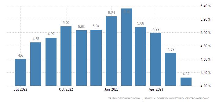 Guatemala Core Inflation Rate