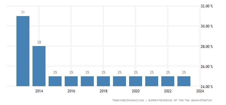 Guatemala Corporate Tax Rate