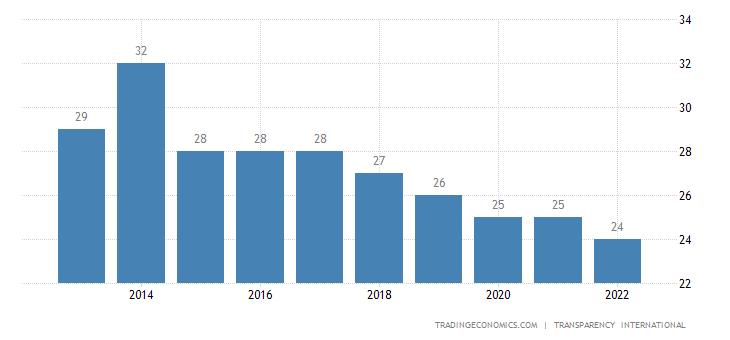 Guatemala Corruption Index