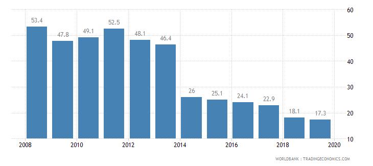 guatemala cost of business start up procedures percent of gni per capita wb data