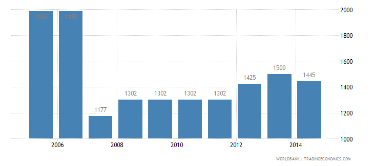 guatemala cost to import us dollar per container wb data