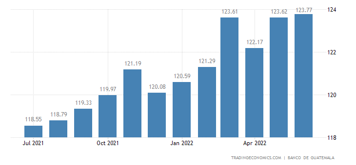 Guatemala  Cpi Housing Utilities