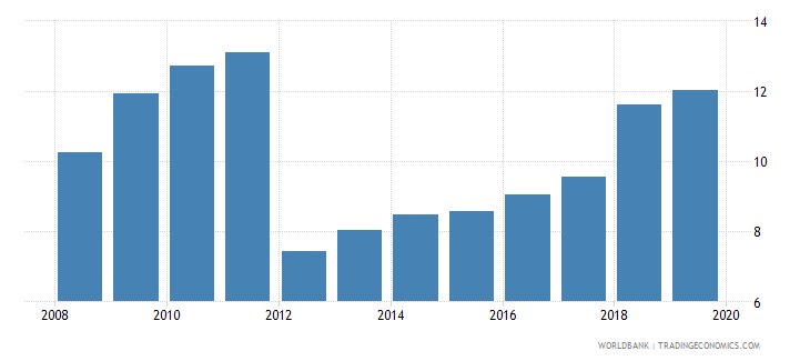 guatemala credit to government and state owned enterprises to gdp percent wb data