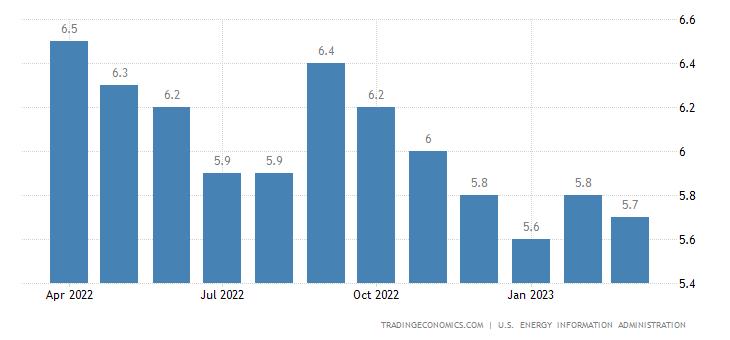 Guatemala Crude Oil Production
