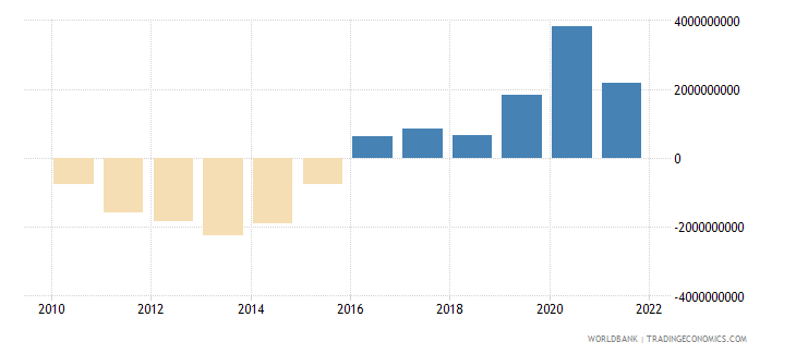 guatemala current account balance bop us dollar wb data
