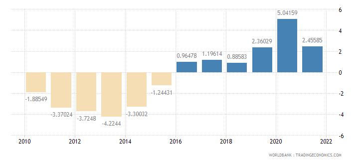 guatemala current account balance percent of gdp wb data