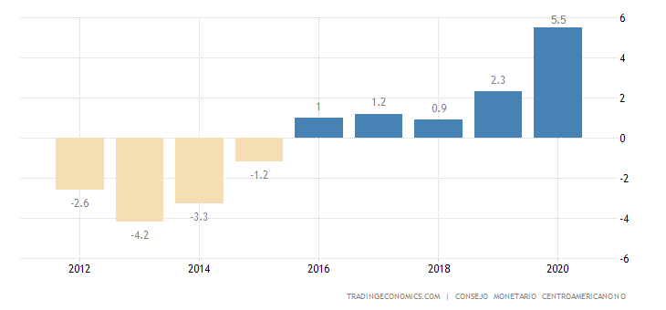 Guatemala Current Account to GDP