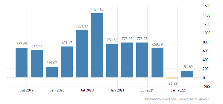 Guatemala Current Account