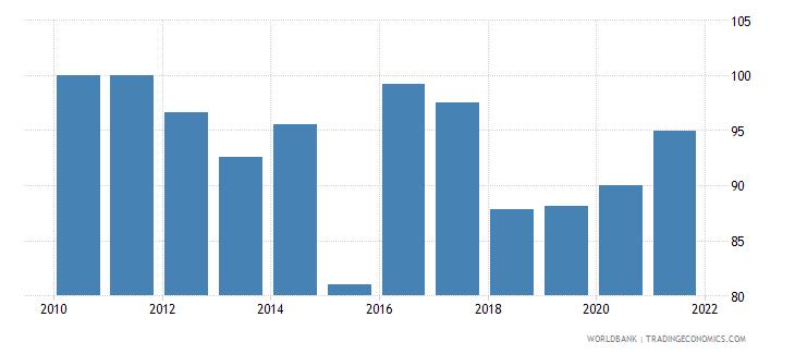 guatemala current education expenditure tertiary percent of total expenditure in tertiary public institutions wb data