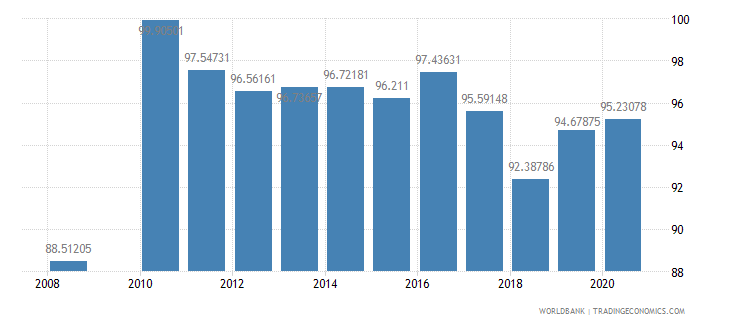 guatemala current education expenditure total percent of total expenditure in public institutions wb data