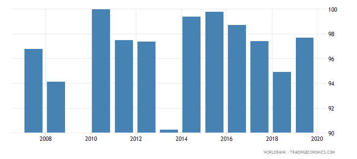 guatemala current expenditure as percent of total expenditure in pre primary public institutions percent wb data