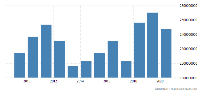 guatemala customs and other import duties current lcu wb data