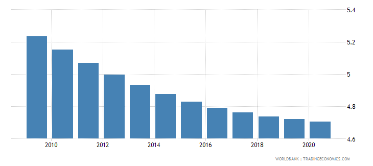 guatemala death rate crude per 1 000 people wb data