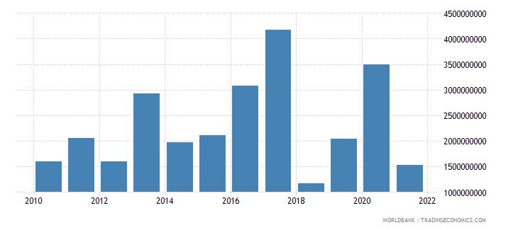 guatemala debt service on external debt total tds us dollar wb data