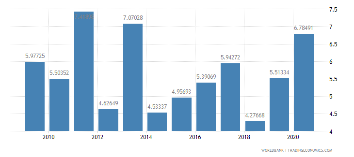 guatemala debt service ppg and imf only percent of exports excluding workers remittances wb data