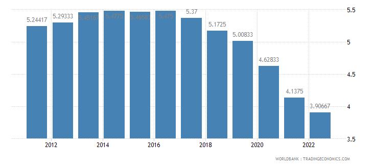 guatemala deposit interest rate percent wb data