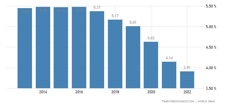 Deposit Interest Rate in Guatemala