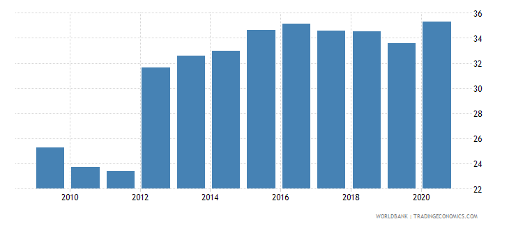 guatemala domestic credit to private sector by banks percent of gdp wb data