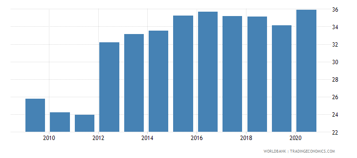 guatemala domestic credit to private sector percent of gdp gfd wb data