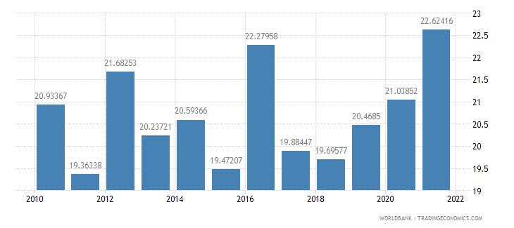 guatemala employees industry male percent of male employment wb data
