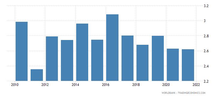guatemala employers total percent of employment wb data