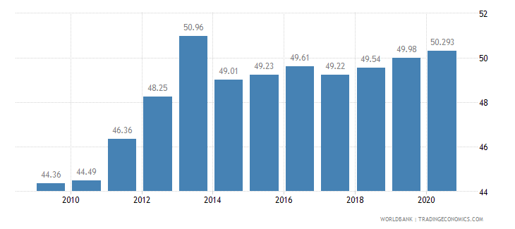guatemala employment in services percent of total employment wb data