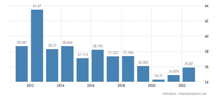 guatemala employment to population ratio 15 plus  female percent wb data