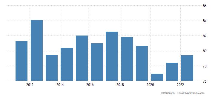 guatemala employment to population ratio 15 plus  male percent wb data