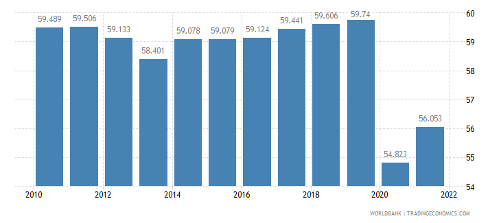 guatemala employment to population ratio 15 plus  total percent wb data