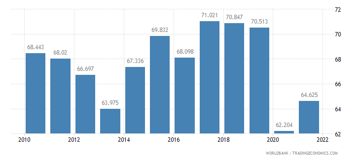 guatemala employment to population ratio ages 15 24 male percent wb data