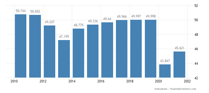 guatemala employment to population ratio ages 15 24 total percent wb data