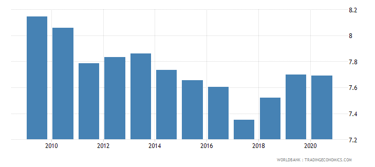 guatemala exchange rate new lcu per usd extended backward period average wb data