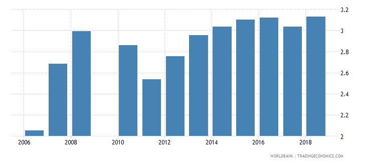 guatemala expenditure on secondary as percent of total government expenditure percent wb data