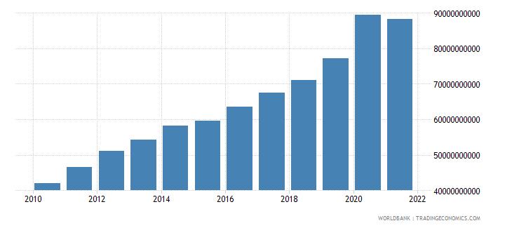 guatemala expense current lcu wb data