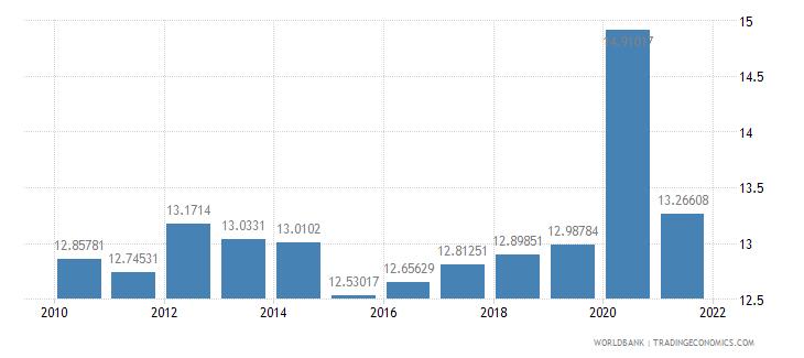 guatemala expense percent of gdp wb data