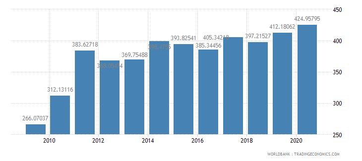 guatemala export value index 2000  100 wb data