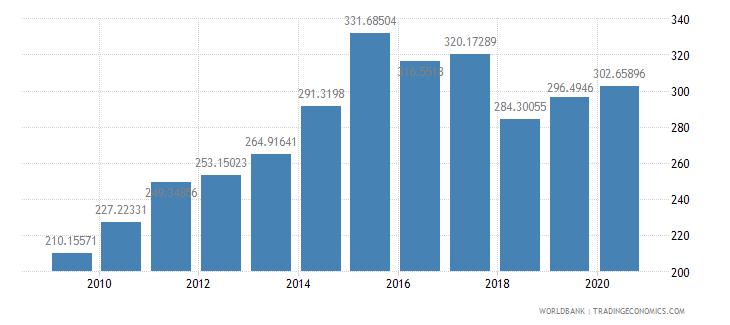 guatemala export volume index 2000  100 wb data