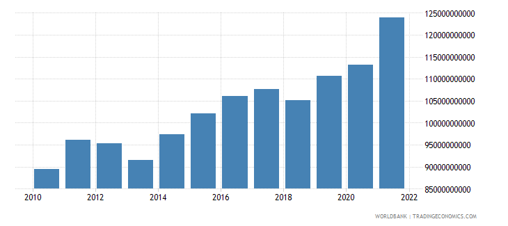 guatemala exports as a capacity to import constant lcu wb data