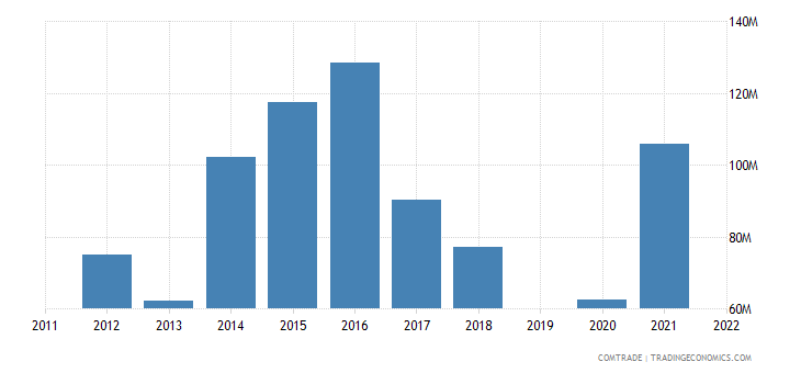 guatemala exports belgium