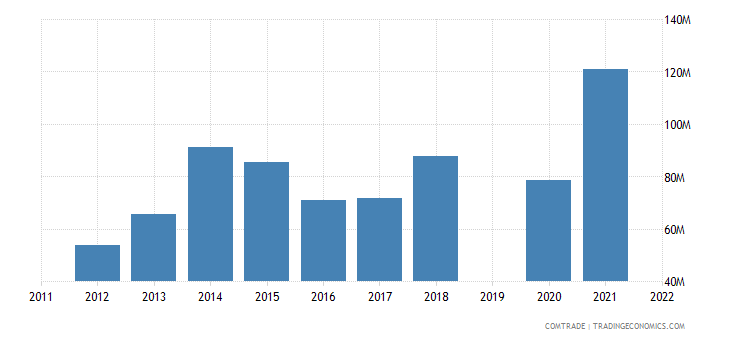 guatemala exports belize