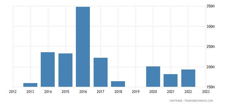 guatemala exports canada