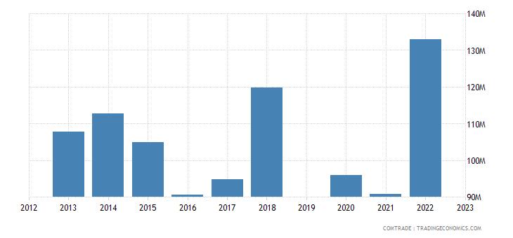 guatemala exports chile