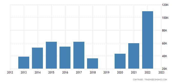 guatemala exports colombia