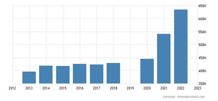 guatemala exports costa rica