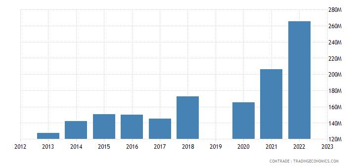 guatemala exports dominican republic