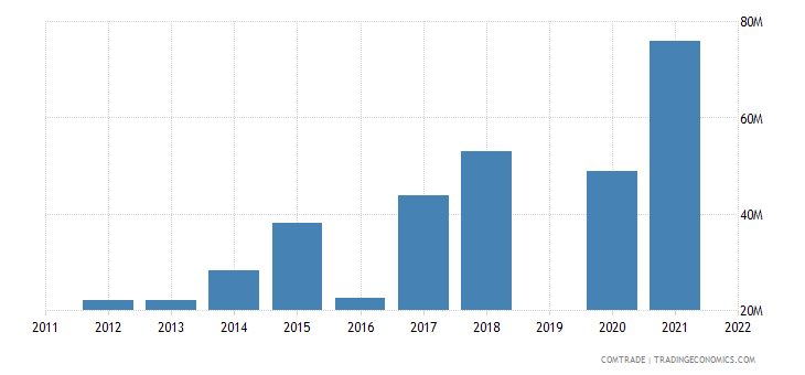 guatemala exports ecuador