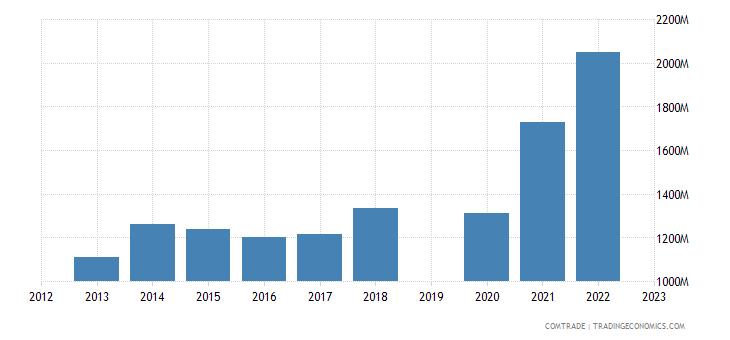 guatemala exports el salvador