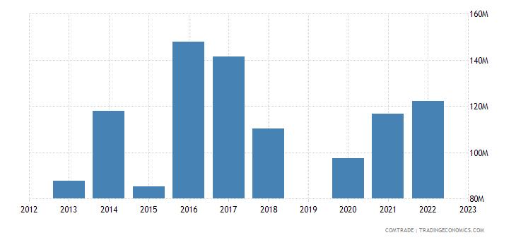 guatemala exports germany